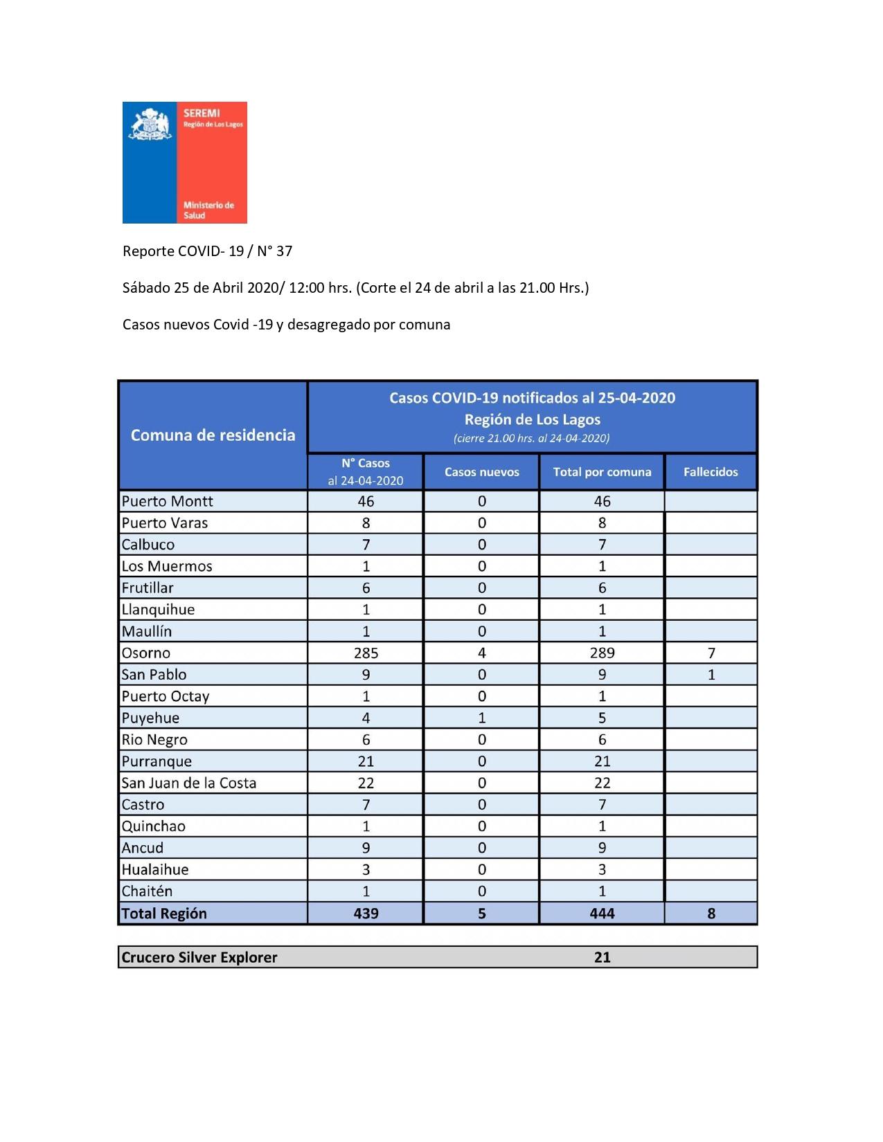 Calbuco 7 casos de covid-19 | Diario Digital El Calbucano